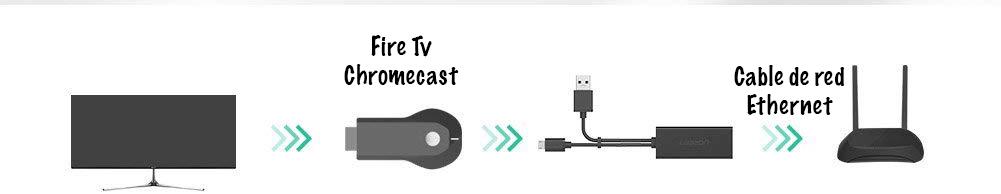 como conectar el adaptador ethernet al fire tv stick
