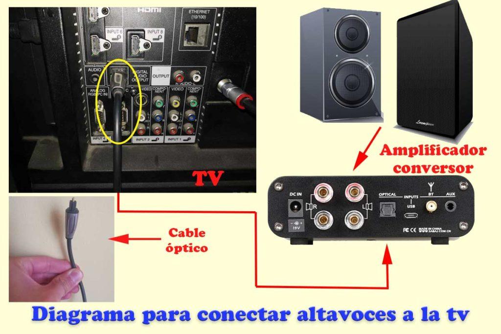 diagrama para conectar altavoces antiguos a la tv