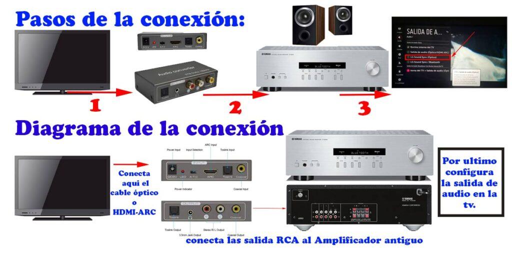 diagrama conexion de la tv al amplificador antiguo