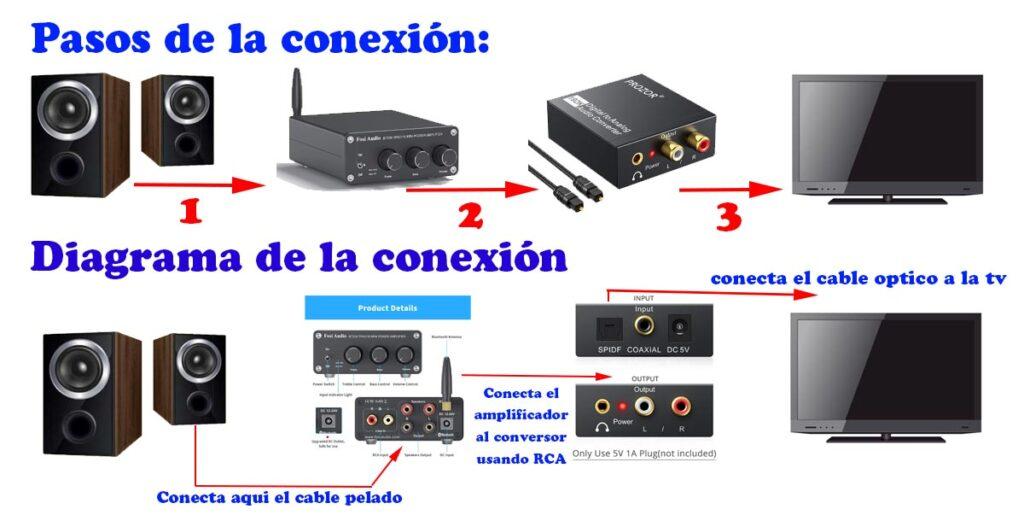 diagrama para conectar los altavoces con cable pelado a la tv