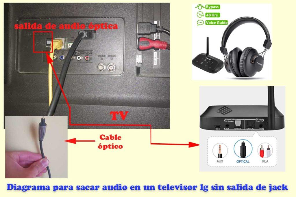 diagrama de conexion para sacar audio en un televisor lg sin entrada de auriculares